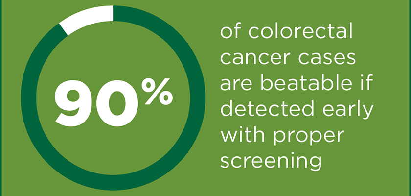 """Graphic which reads; """"90% of colorectal cancer cases are beatable if detected early with proper screening""""."""