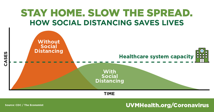 Graphic showing how staying home flattens the curve