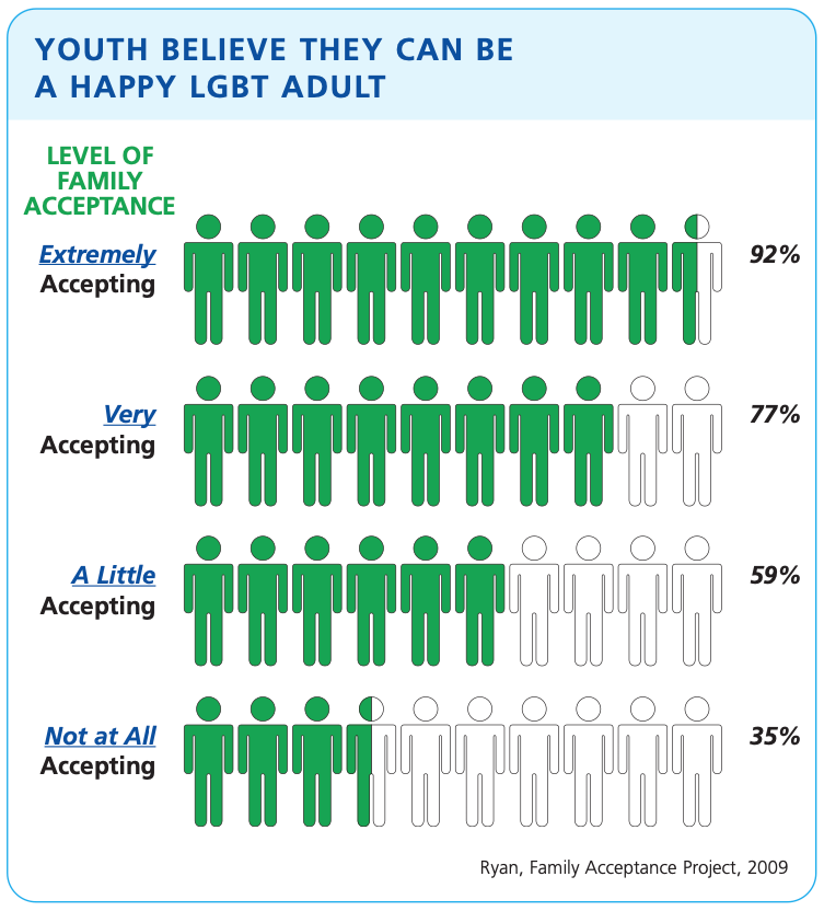 Graphic-Family-Acceptance-of-LGBTQ-Youth