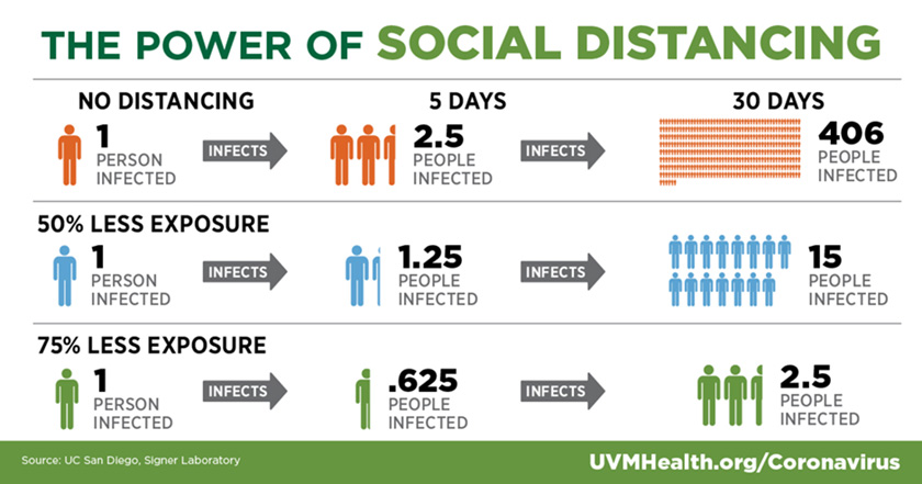 Graphic showing how social distancing slows the spread of infection